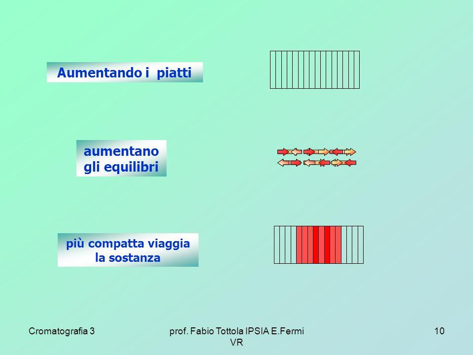 Cromatografia 3prof. Fabio Tottola IPSIA E.Fermi VR 10 Aumentando i piatti aumentano gli equilibri più compatta viaggia la sostanza