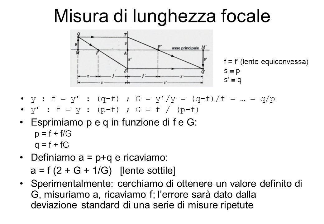 Misura di lunghezza focale y : f = y : (q-f) ; G = y/y = (q-f)/f = … = q/p y : f = y : (p-f) ; G = f / (p-f) Esprimiamo p e q in funzione di f e G: p