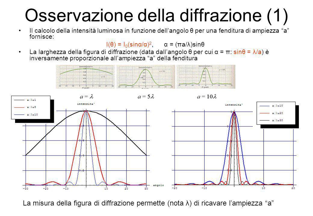 Osservazione della diffrazione (1) Il calcolo della intensità luminosa in funzione dellangolo θ per una fenditura di ampiezza a fornisce: I(θ) = I 0 (
