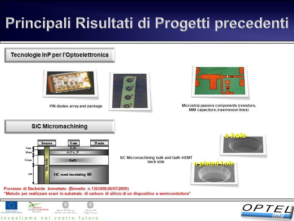 Tecnologie InP per lOptoelettronica SiC Micromachining a hole a plated hole Via-hole Processo di Backside brevettato (Brevetto n.1363498;06/07/2009) M