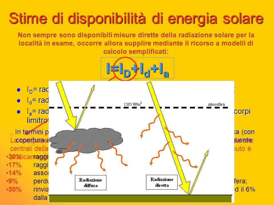 Stime di disponibilità di energia solare I D = radiazione diretta, attraversa il cielo senza essere deviata; I D = radiazione diretta, attraversa il c
