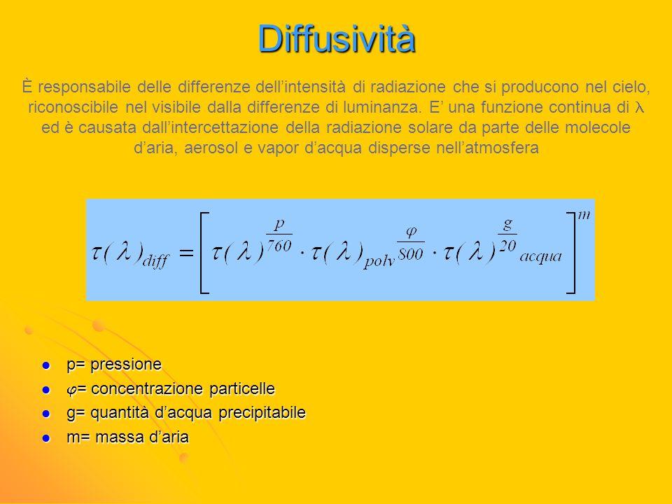 Diffusività p= pressione p= pressione = concentrazione particelle = concentrazione particelle g= quantità dacqua precipitabile g= quantità dacqua prec