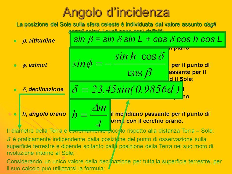 Angolo dincidenza, altitudineè l'angolo che la retta congiungente il punto di osservazione con il Sole forma con il piano orizzontale;, azimutè l'ango
