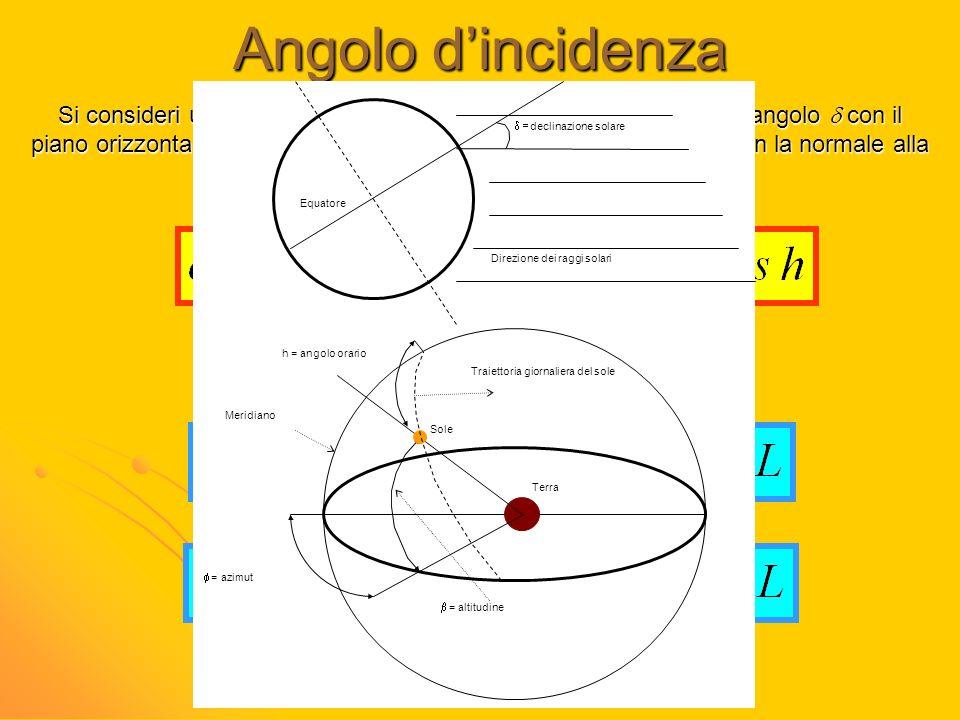 Angolo dincidenza Si consideri una superficie piana rivolta verso Sud e formante un angolo con il piano orizzontale; sia i l'angolo formato dalla radi