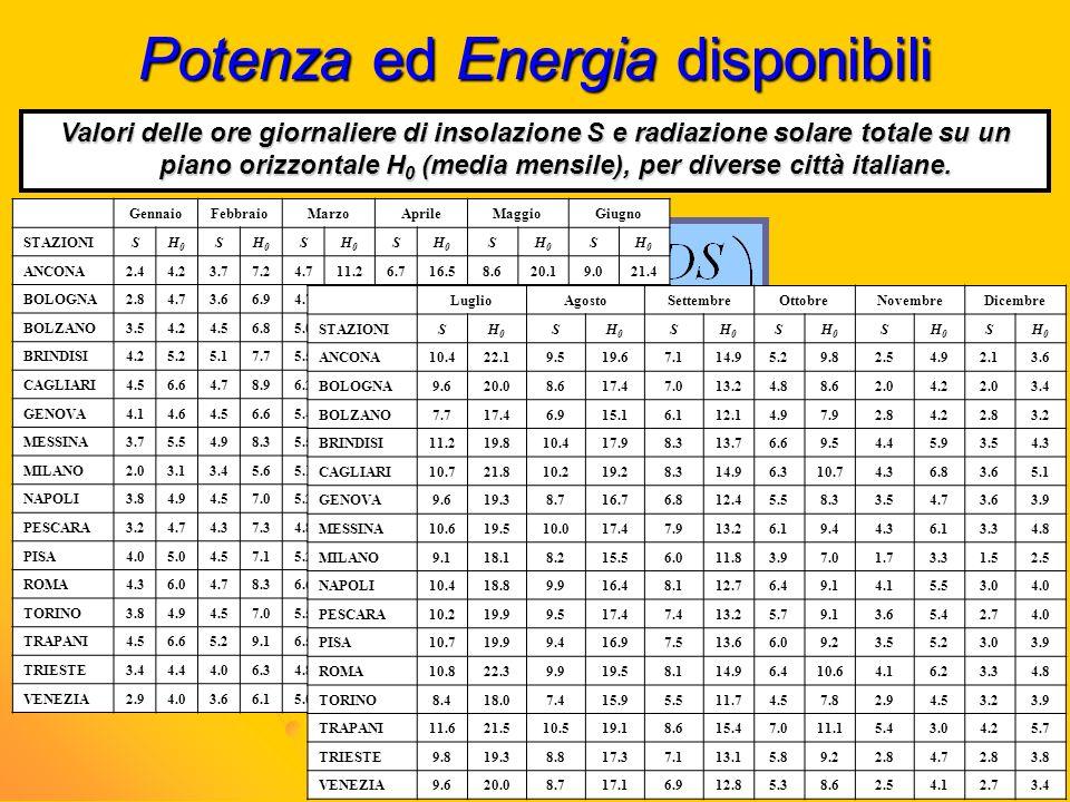 Potenza ed Energia disponibili Formula di Angstrom (1924), modificata da Page (1964) che tiene conto anche della latitudine: H 0 F =energia solare tot