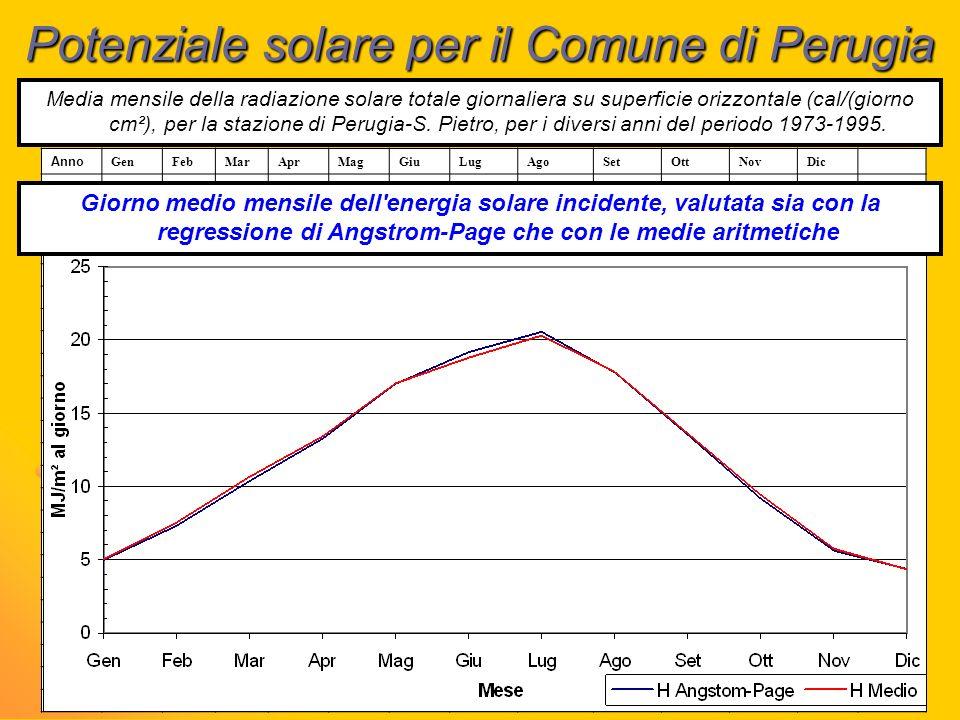 Potenziale solare per il Comune di Perugia Media mensile della radiazione solare totale giornaliera su superficie orizzontale (cal/(giorno cm²), per l