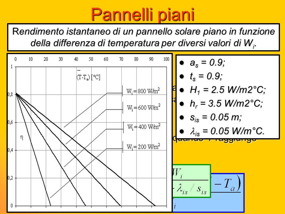 Pannelli piani Rendimento diminuisce linearmente all'aumentare della differenza cioè della temperatura del fluido riscaldato convezione dalla superfic