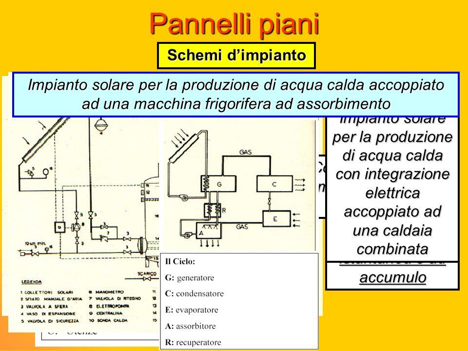 Pannelli piani Schemi dimpianto Configurazioni impiantistiche ricorrenti Impianto solare per la produzione di acqua calda con integrazione elettrica I