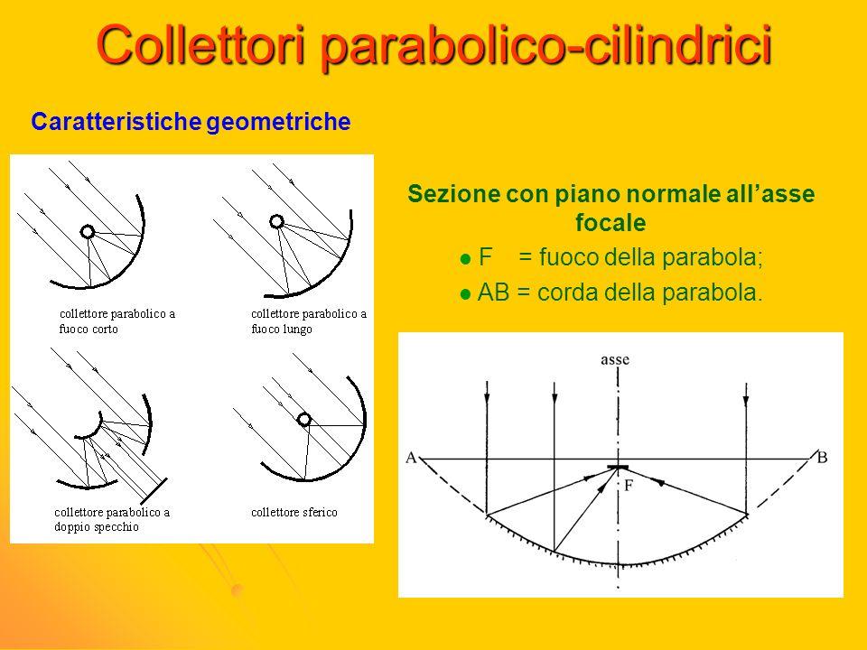Collettori parabolico-cilindrici Caratteristiche geometriche Sezione con piano normale allasse focale F = fuoco della parabola; AB = corda della parab