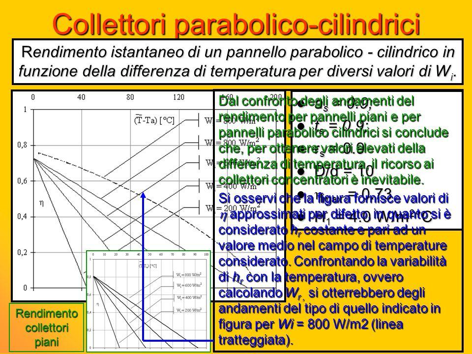 a s = 0.9; a s = 0.9; t s = 0.9; t s = 0.9; r s = 0.9 r s = 0.9 D/d = 10 D/d = 10 max = 0.73 max = 0.73 H 1 = 4.0 W/m 2 °C H 1 = 4.0 W/m 2 °C Colletto