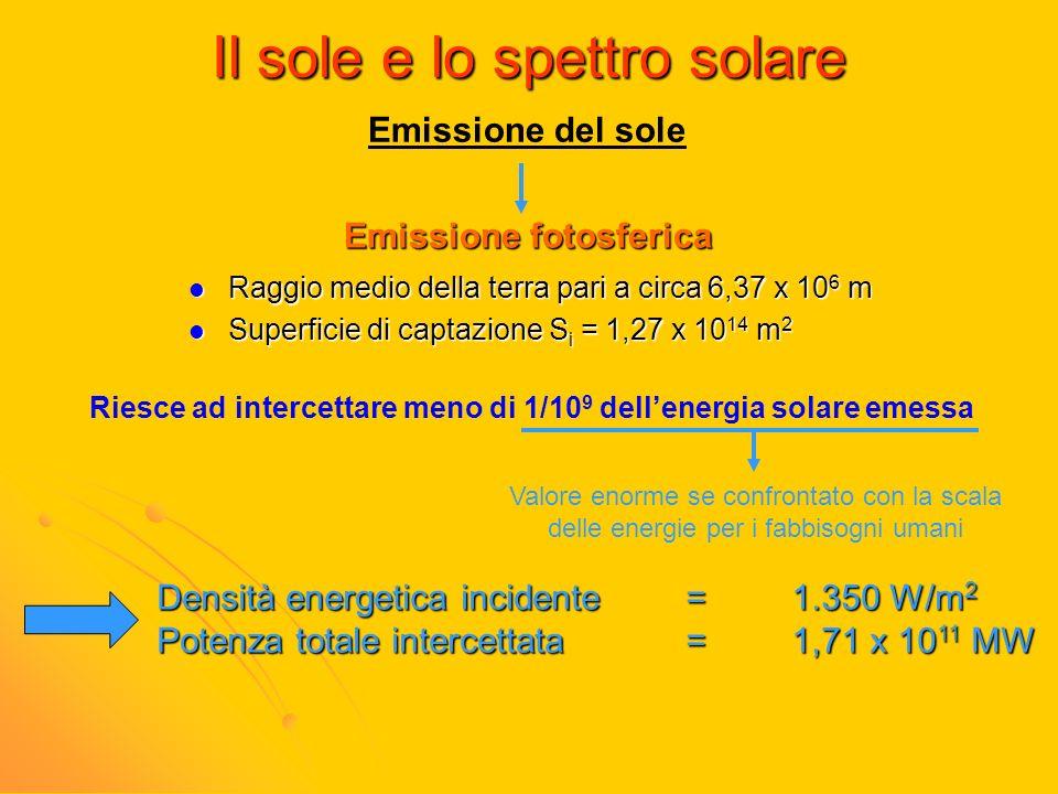 Il sole e lo spettro solare Emissione del sole Emissione fotosferica Raggio medio della terra pari a circa 6,37 x 10 6 m Raggio medio della terra pari