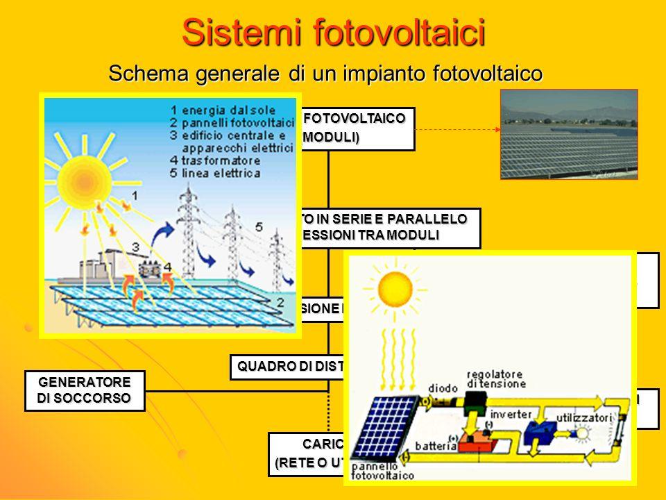 Sistemi fotovoltaici Schema generale di un impianto fotovoltaico CAMPO FOTOVOLTAICO (MODULI) CONVOGLIAMENTO IN SERIE E PARALLELO DELLE CONNESSIONI TRA