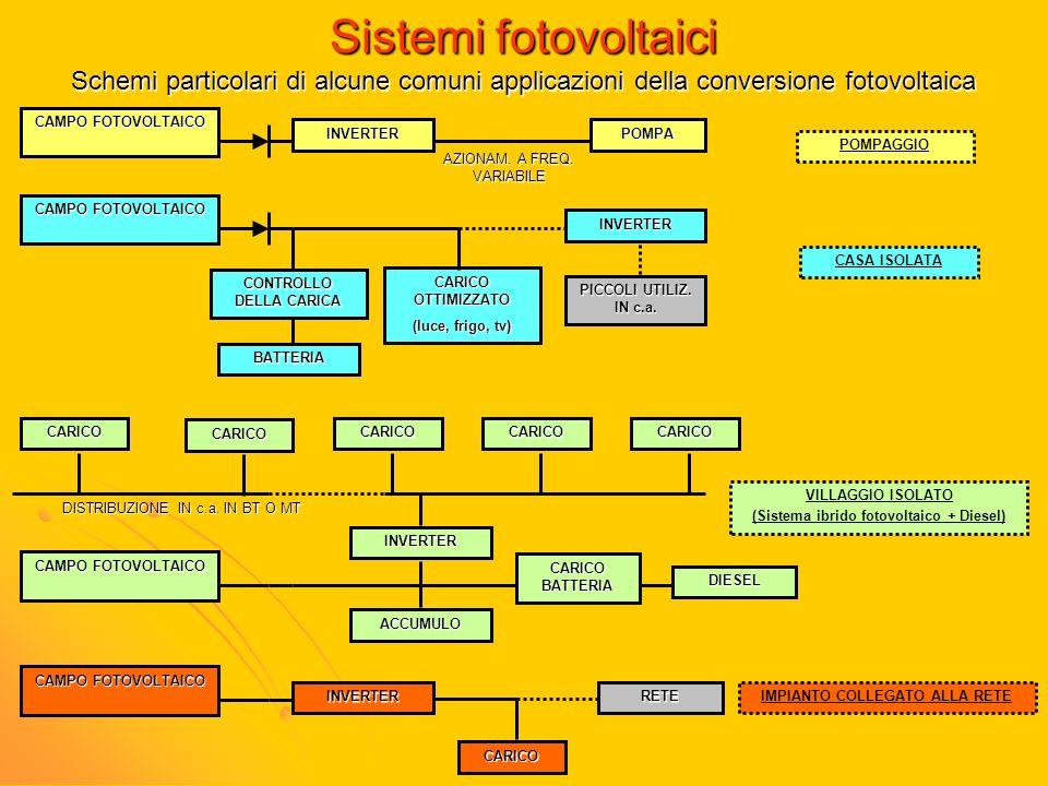 Sistemi fotovoltaici Schemi particolari di alcune comuni applicazioni della conversione fotovoltaica CAMPO FOTOVOLTAICO INVERTERPOMPA AZIONAM. A FREQ.