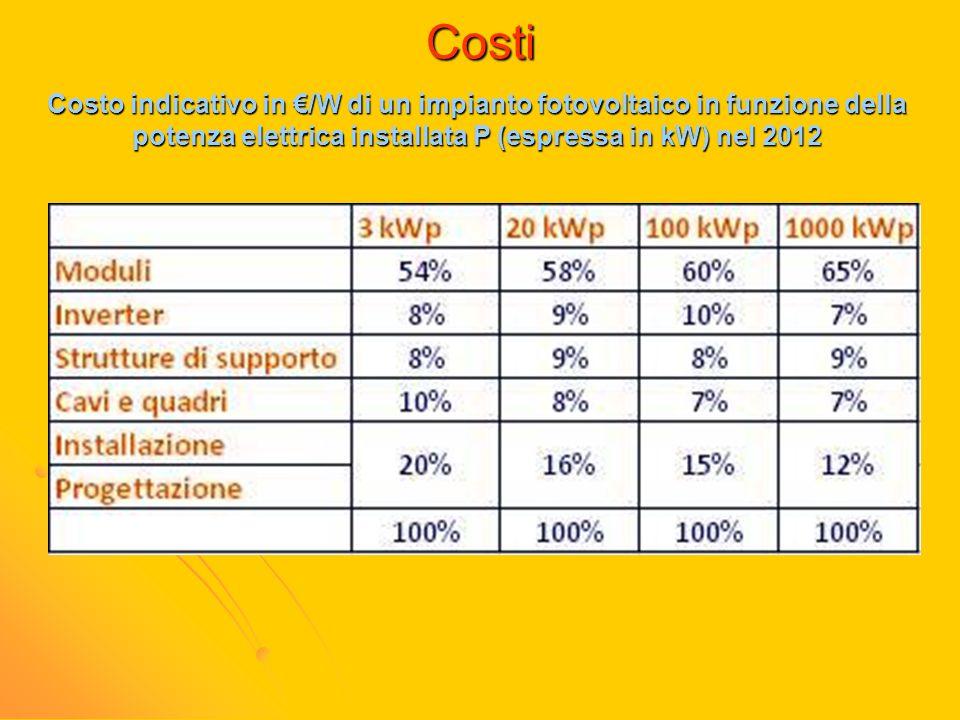 Costi Costo indicativo in /W di un impianto fotovoltaico in funzione della potenza elettrica installata P (espressa in kW) nel 2012
