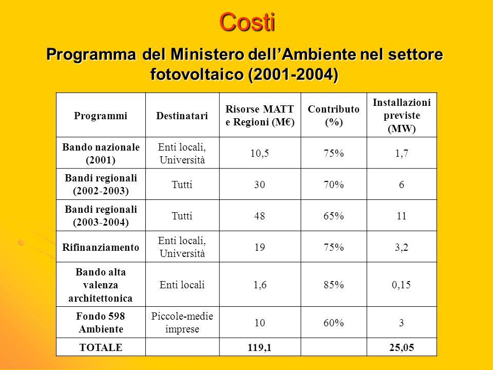 Costi Programma del Ministero dellAmbiente nel settore fotovoltaico (2001-2004) ProgrammiDestinatari Risorse MATT e Regioni (M) Contributo (%) Install