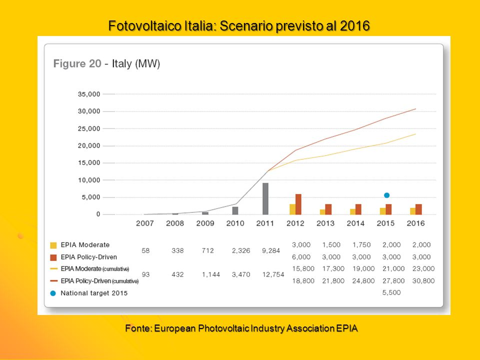 Fotovoltaico Italia: Scenario previsto al 2016 Fonte: European Photovoltaic Industry Association EPIA