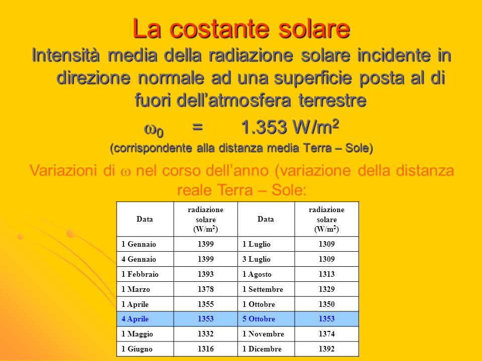 La costante solare Intensità media della radiazione solare incidente in direzione normale ad una superficie posta al di fuori dellatmosfera terrestre