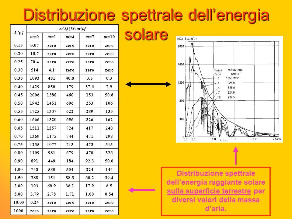 Distribuzione spettrale dellenergia solare Distribuzione spettrale dellenergia raggiante solare sulla superficie terrestre per diversi valori della ma