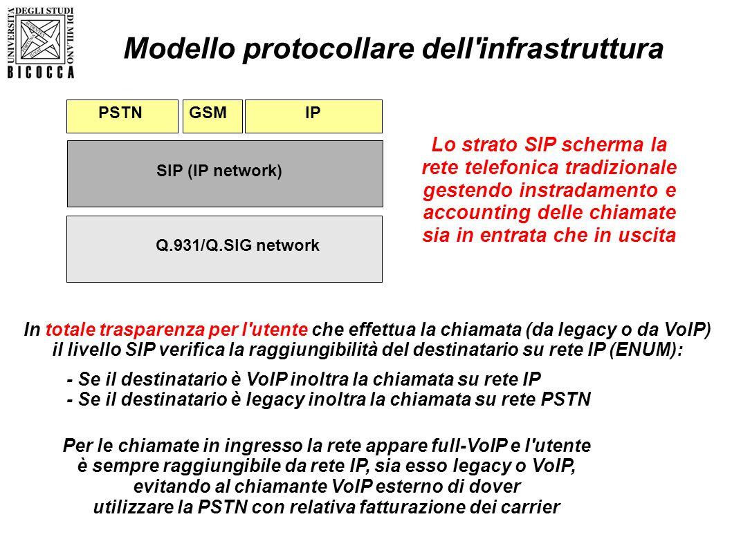 Q.931/Q.SIG network SIP (IP network) PSTNIP Modello protocollare dell'infrastruttura Lo strato SIP scherma la rete telefonica tradizionale gestendo in
