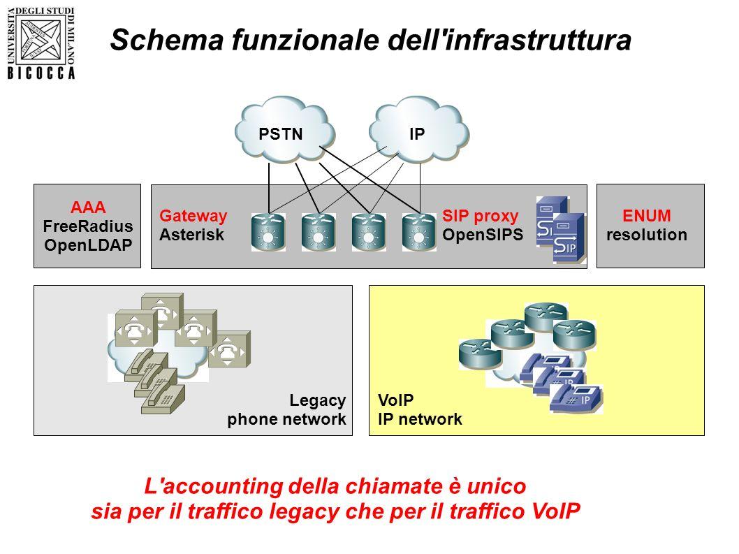 PSTN IP L'accounting della chiamate è unico sia per il traffico legacy che per il traffico VoIP AAA FreeRadius OpenLDAP Gateway Asterisk SIP proxy Ope
