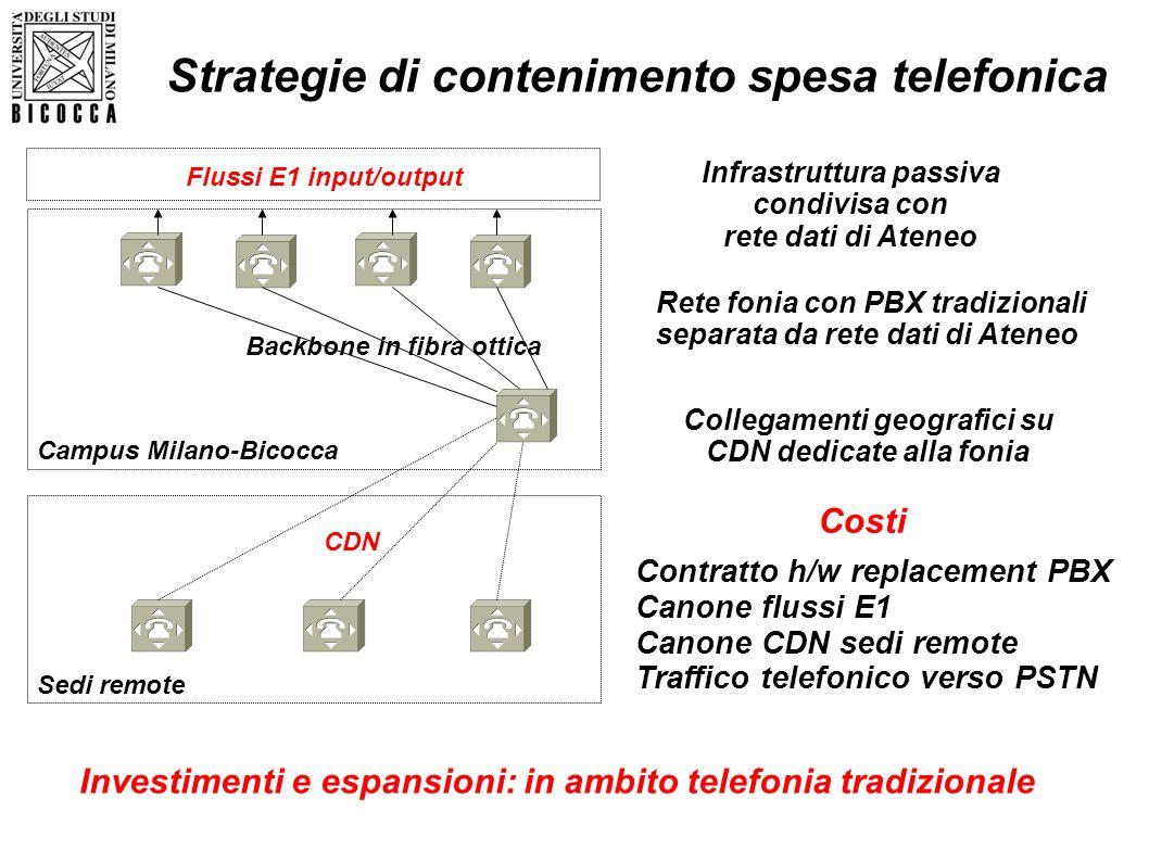 Flussi E1 input/output CDN Backbone in fibra ottica Campus Milano-Bicocca Sedi remote Rete fonia con PBX tradizionali separata da rete dati di Ateneo