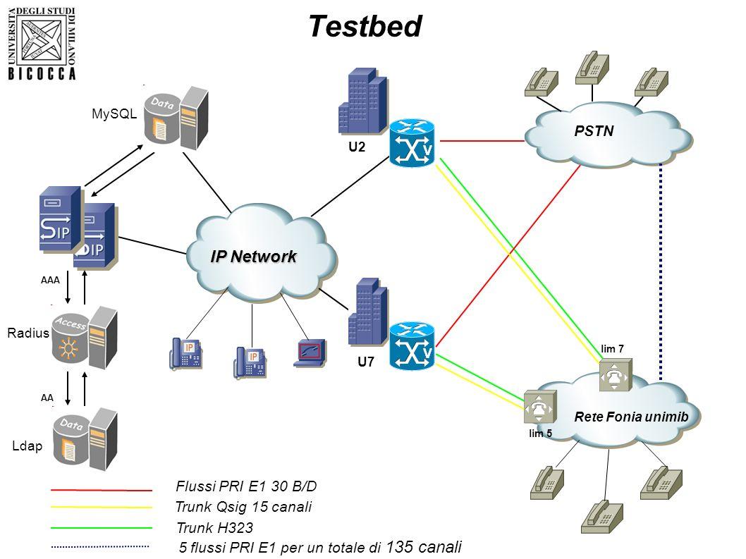 Testbed QSIG Network IP Network PSTN Ldap Radius MySQL AAA AA lim 7 lim 8 U7 Rete Fonia unimib lim 5 lim 7 Flussi PRI E1 30 B/D Trunk H323 5 flussi PR