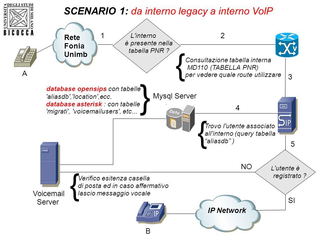 IP Network Rete Fonia Unimb L'interno è presente nella tabella PNR ? SCENARIO 1: da interno legacy a interno VoIP Consultazione tabella interna MD110