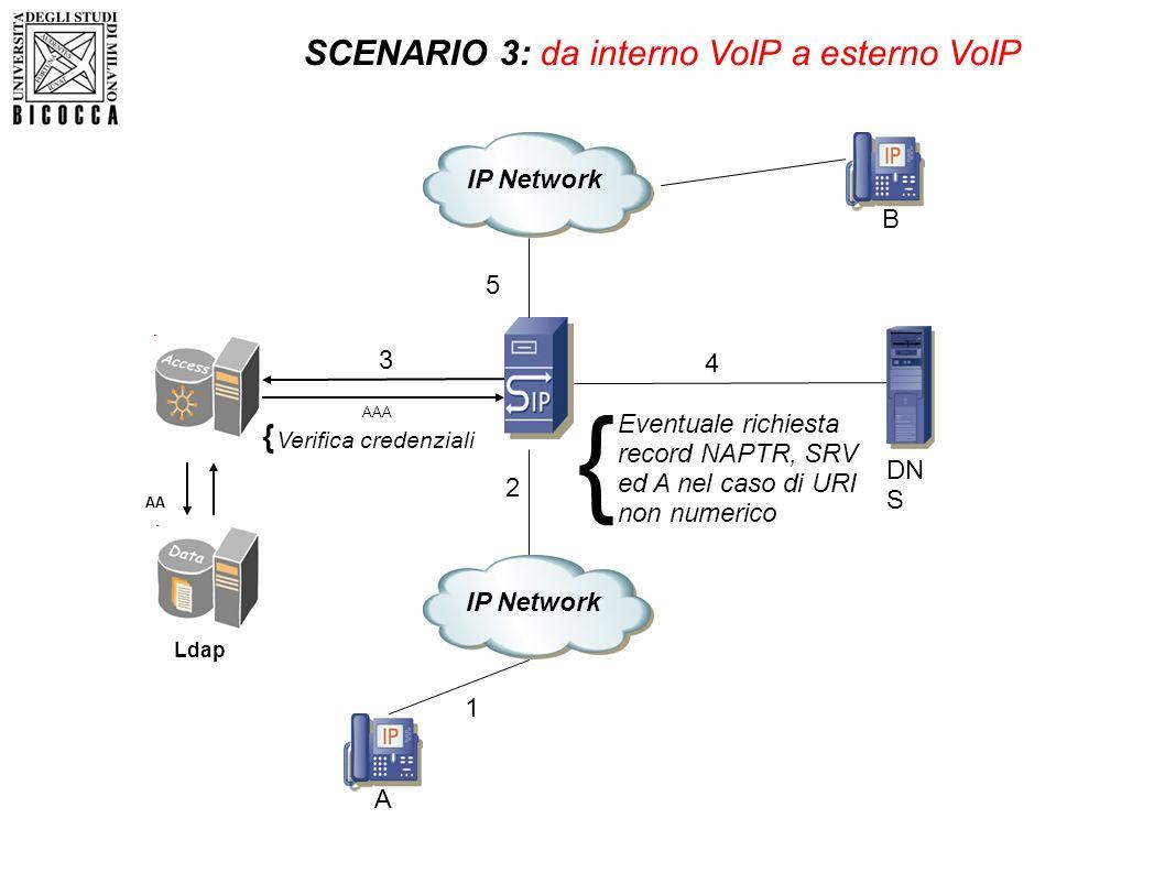 Ldap AA AAA A 1 2 Verifica credenziali { DN S SCENARIO 3: da interno VoIP a esterno VoIP 3 Eventuale richiesta record NAPTR, SRV ed A nel caso di URI