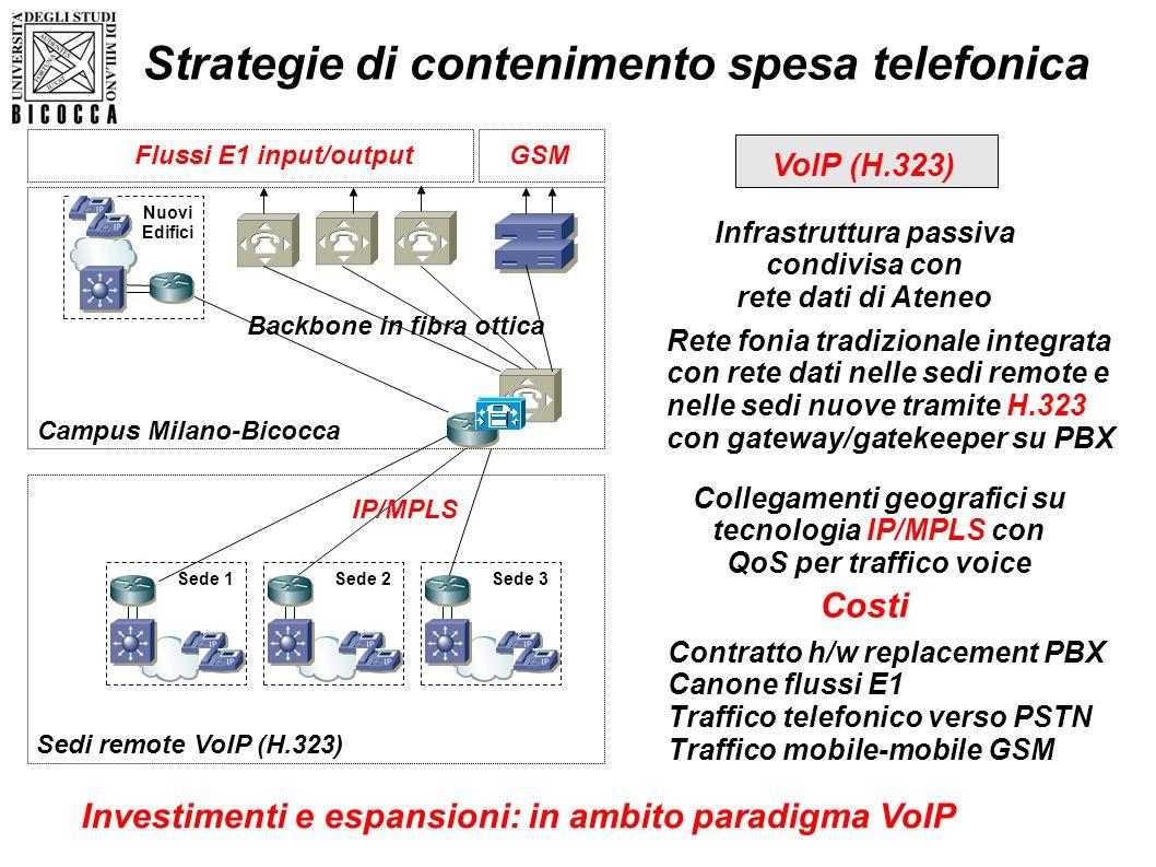 IP/MPLS Backbone in fibra ottica Campus Milano-Bicocca Sedi remote VoIP (H.323) Sede 1Sede 2Sede 3 Nuovi Edifici Flussi E1 input/outputGSM Rete fonia