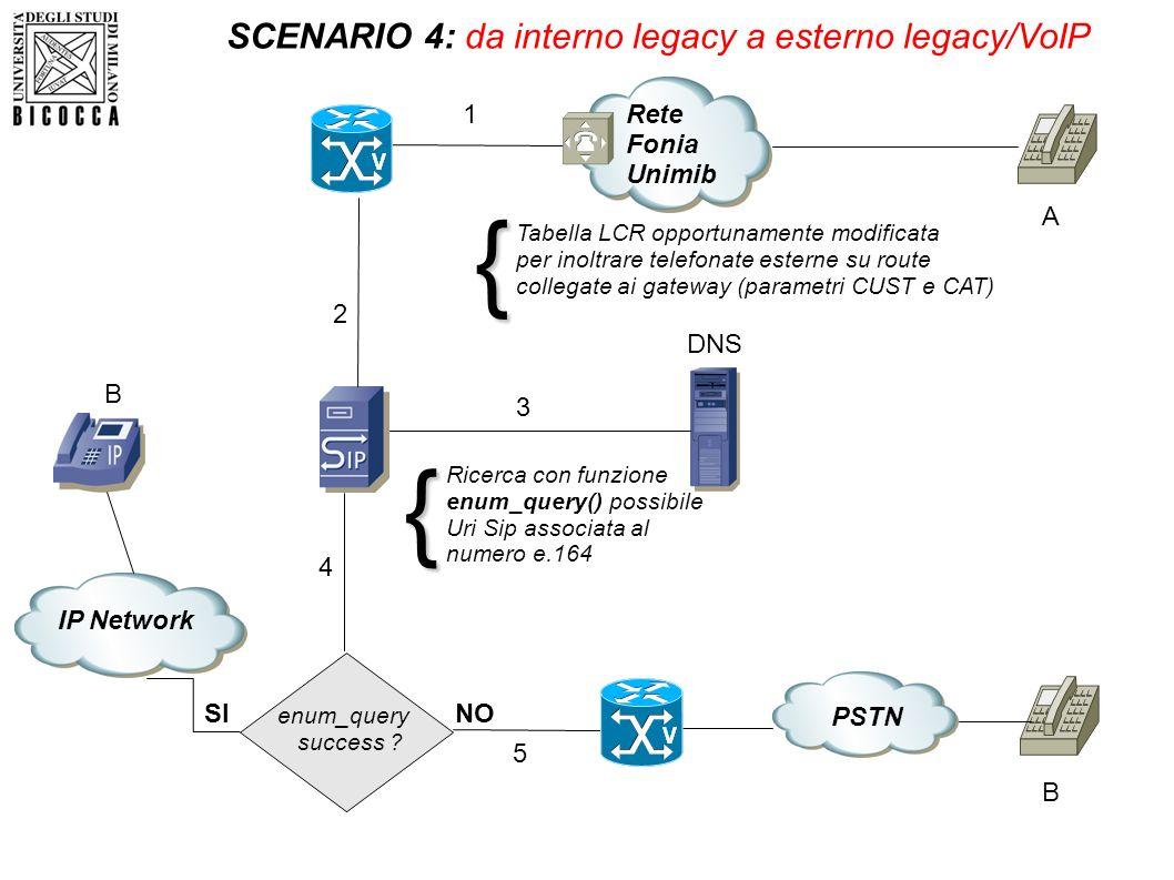 SCENARIO 4: da interno legacy a esterno legacy/VoIP SI 2 PSTN NO DNS Ricerca con funzione enum_query() possibile Uri Sip associata al numero e.164{ en