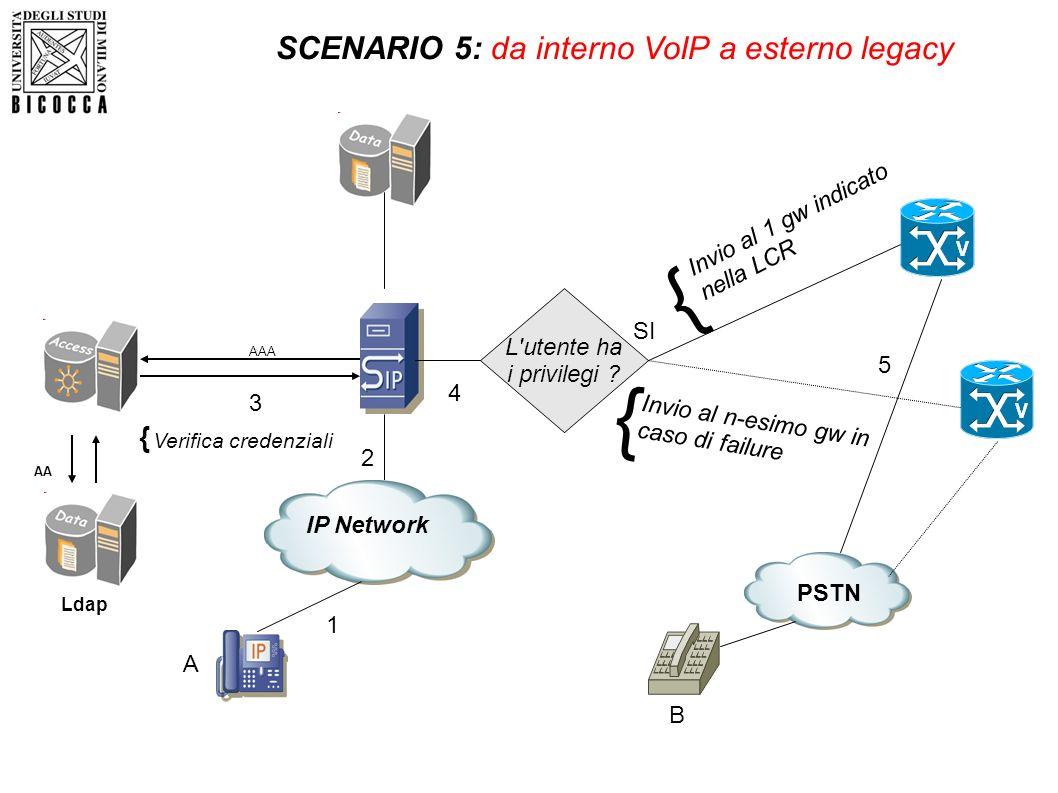 L'utente ha i privilegi ? Ldap AA AAA A IP Network 1 2 Verifica credenziali { SCENARIO 5: da interno VoIP a esterno legacy PSTN Invio al 1 gw indicato
