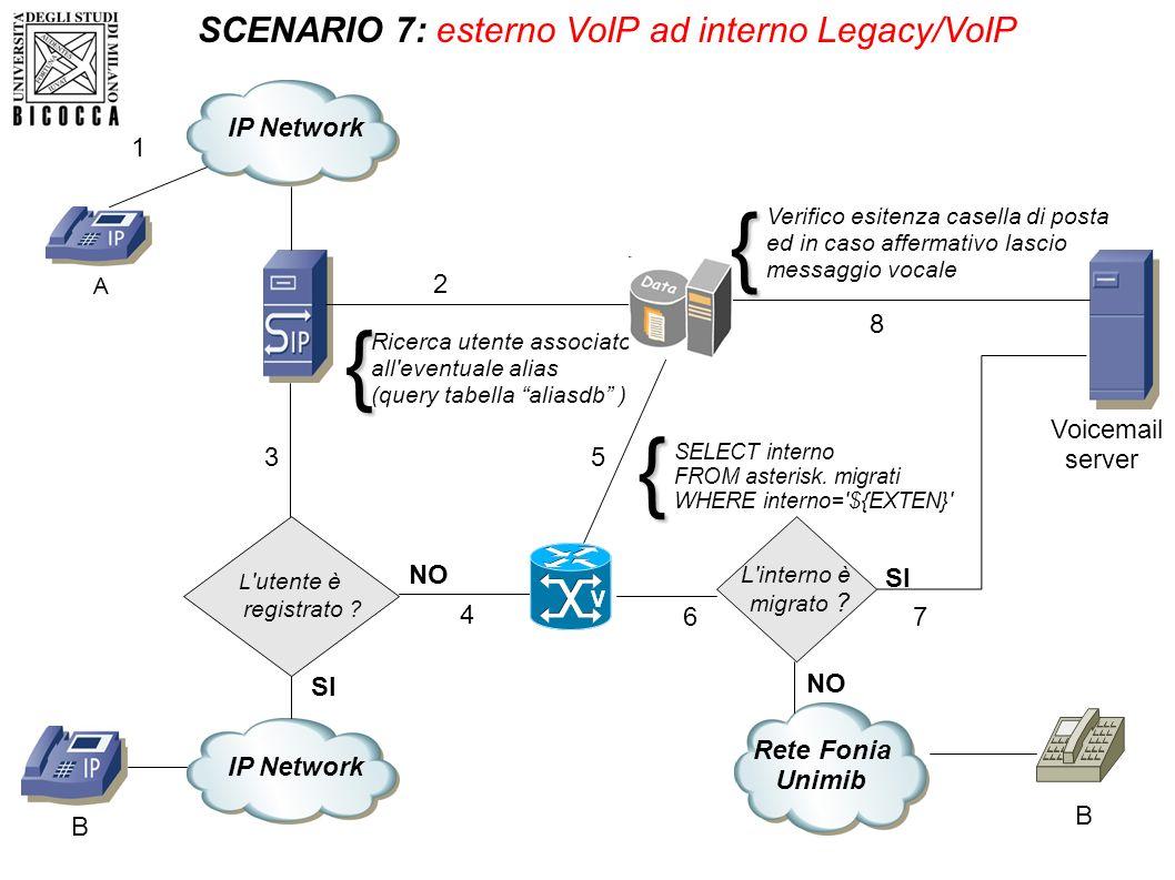 Ricerca utente associato all'eventuale alias (query tabella aliasdb ) L 'utente è registrato ? L'interno è migrato ? SCENARIO 7: esterno VoIP ad inter