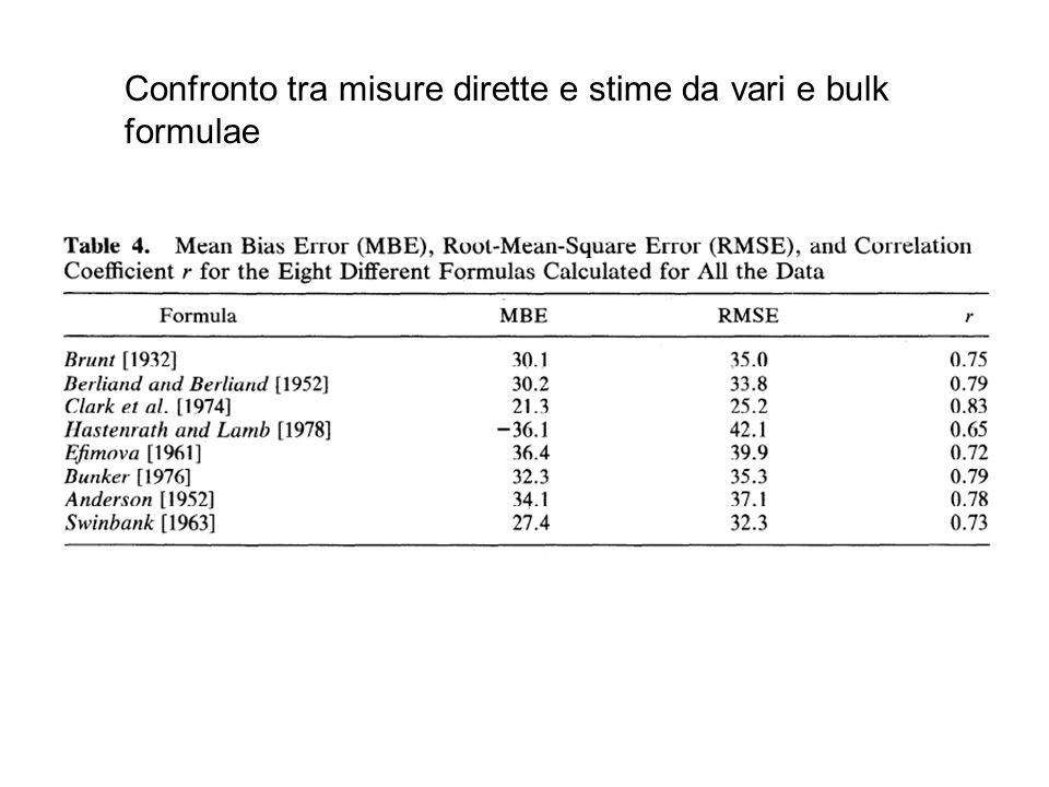 Confronto tra misure dirette e stime da vari e bulk formulae