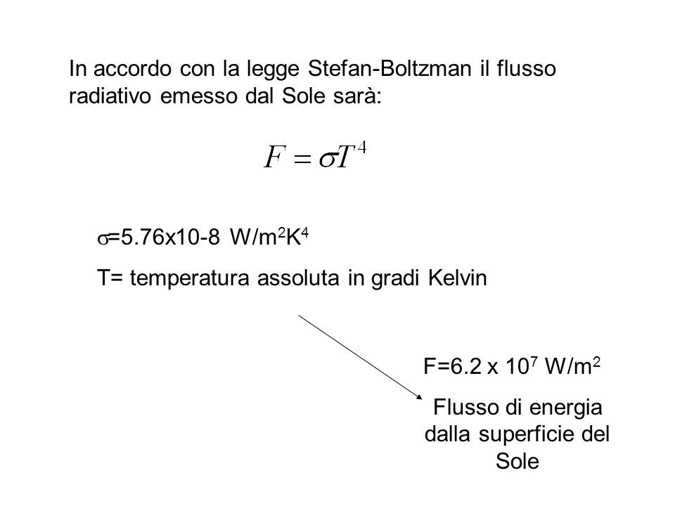 In accordo con la legge Stefan-Boltzman il flusso radiativo emesso dal Sole sarà: =5.76x10-8 W/m 2 K 4 T= temperatura assoluta in gradi Kelvin F=6.2 x 10 7 W/m 2 Flusso di energia dalla superficie del Sole
