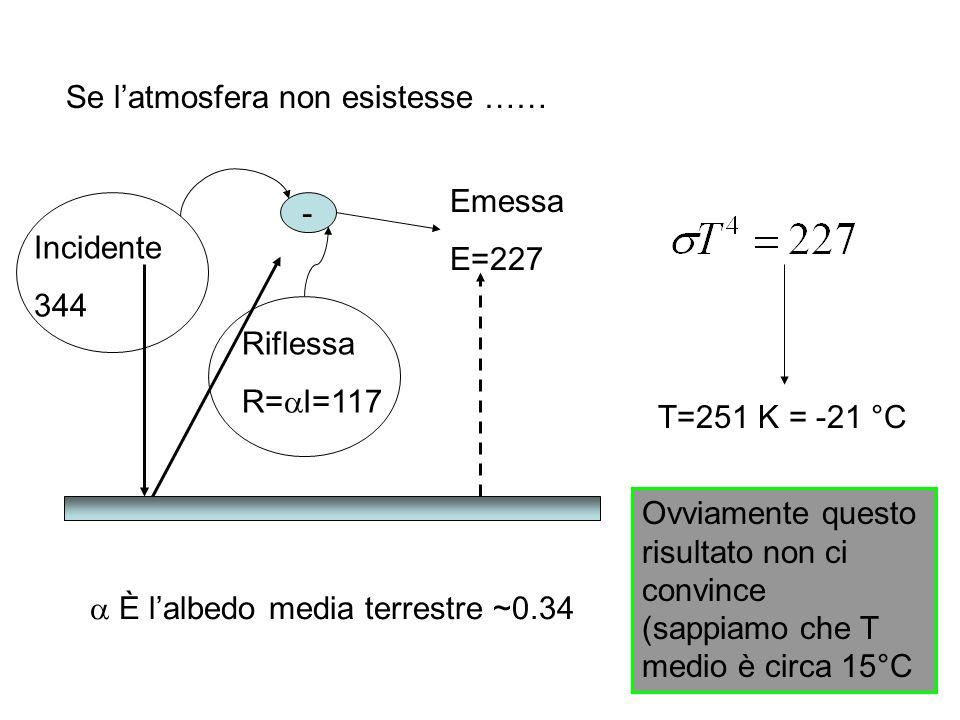 Se latmosfera non esistesse …… Incidente 344 Riflessa R= I=117 Emessa E=227 È lalbedo media terrestre ~0.34 - T=251 K = -21 °C Ovviamente questo risultato non ci convince (sappiamo che T medio è circa 15°C