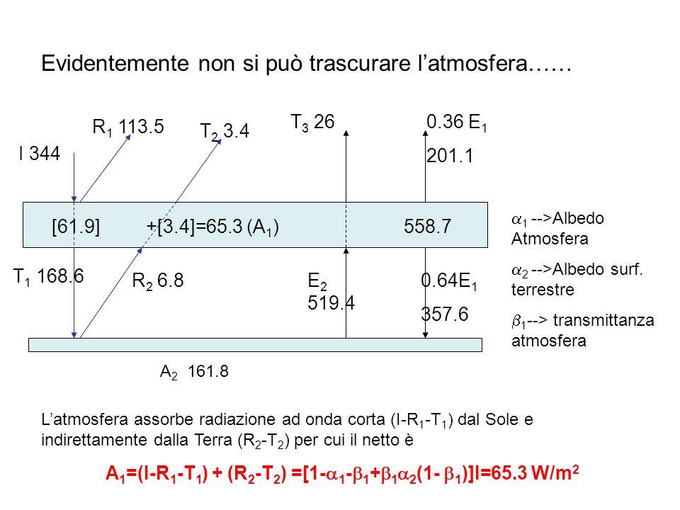 Evidentemente non si può trascurare latmosfera…… I 344 R 1 113.5 T 2 3.4 T 3 260.36 E 1 201.1 T 1 168.6 R 2 6.8E 2 519.4 0.64E 1 357.6 558.7 [61.9] +[3.4]=65.3 (A 1 ) Latmosfera assorbe radiazione ad onda corta (I-R 1 -T 1 ) dal Sole e indirettamente dalla Terra (R 2 -T 2 ) per cui il netto è A 1 =(I-R 1 -T 1 ) + (R 2 -T 2 ) =[1- 1 - 1 + 1 2 (1- 1 )]I=65.3 W/m 2 1 -->Albedo Atmosfera 2 -->Albedo surf.