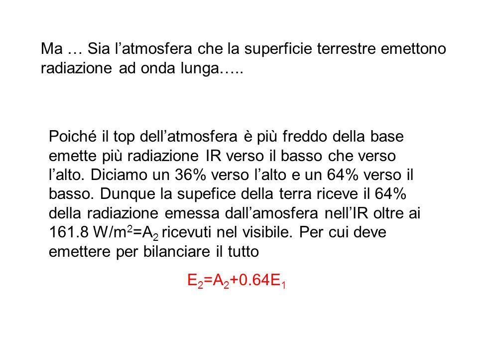 Ma … Sia latmosfera che la superficie terrestre emettono radiazione ad onda lunga…..
