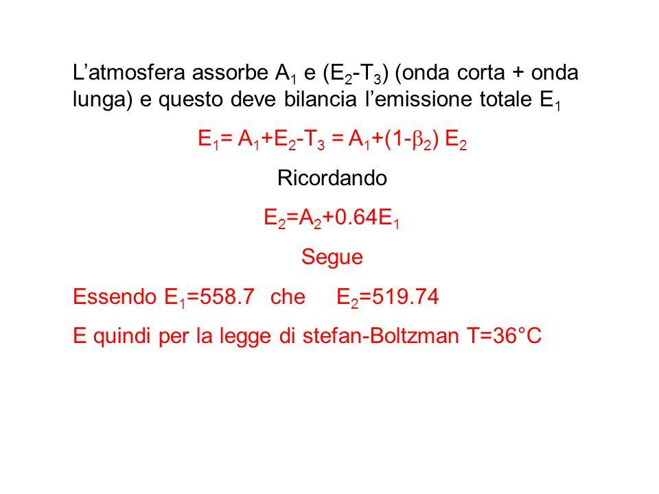 Latmosfera assorbe A 1 e (E 2 -T 3 ) (onda corta + onda lunga) e questo deve bilancia lemissione totale E 1 E 1 = A 1 +E 2 -T 3 = A 1 +(1- 2 ) E 2 Ricordando E 2 =A 2 +0.64E 1 Segue Essendo E 1 =558.7cheE 2 =519.74 E quindi per la legge di stefan-Boltzman T=36°C