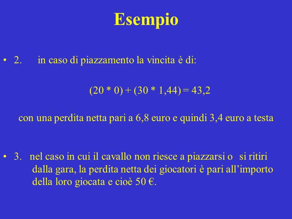 Esempio 2. in caso di piazzamento la vincita è di: (20 * 0) + (30 * 1,44) = 43,2 con una perdita netta pari a 6,8 euro e quindi 3,4 euro a testa 3. ne