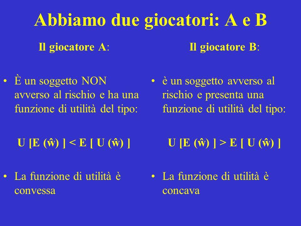 Abbiamo due giocatori: A e B Il giocatore A: È un soggetto NON avverso al rischio e ha una funzione di utilità del tipo: U [E (ŵ) ] < E [ U (ŵ) ] La funzione di utilità è convessa Il giocatore B: è un soggetto avverso al rischio e presenta una funzione di utilità del tipo: U [E (ŵ) ] > E [ U (ŵ) ] La funzione di utilità è concava