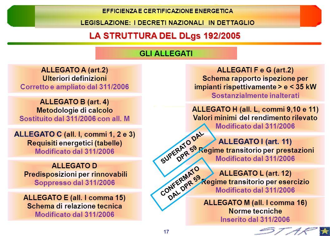 LA STRUTTURA DEL DLgs 192/2005 ALLEGATO A (art.2) Ulteriori definizioni Corretto e ampliato dal 311/2006 GLI ALLEGATI 17 EFFICIENZA E CERTIFICAZIONE E