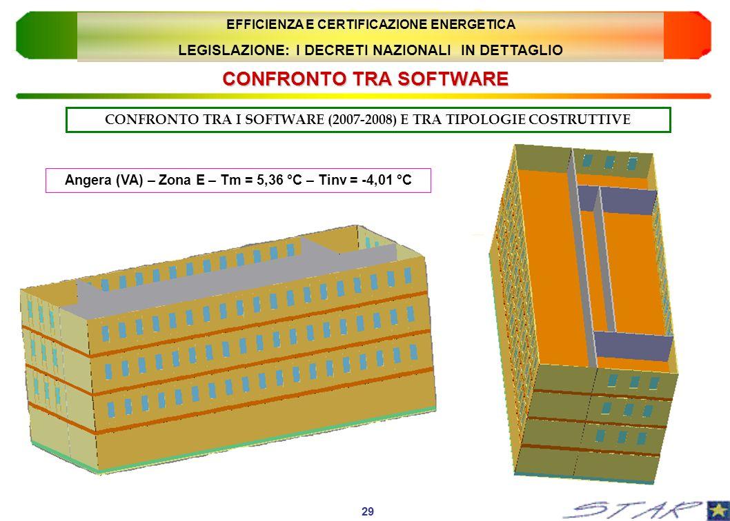 CONFRONTO TRA SOFTWARE CONFRONTO TRA I SOFTWARE (2007-2008) E TRA TIPOLOGIE COSTRUTTIVE Angera (VA) – Zona E – Tm = 5,36 °C – Tinv = -4,01 °C 29 EFFIC