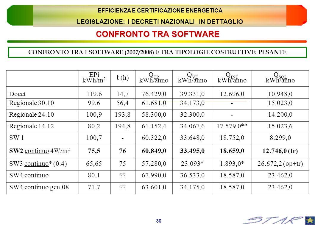 CONFRONTO TRA SOFTWARE CONFRONTO TRA I SOFTWARE (2007/2008) E TRA TIPOLOGIE COSTRUTTIVE: PESANTE EPi kWh/m 2 t (h) Q TR kWh/anno Q VE kWh/anno Q INT k