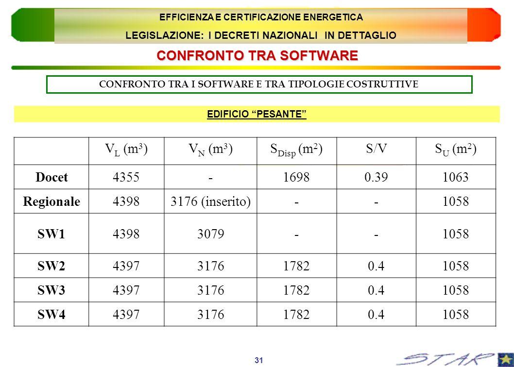 CONFRONTO TRA SOFTWARE CONFRONTO TRA I SOFTWARE E TRA TIPOLOGIE COSTRUTTIVE V L (m 3 )V N (m 3 )S Disp (m 2 )S/VS U (m 2 ) Docet4355-16980.391063 Regi