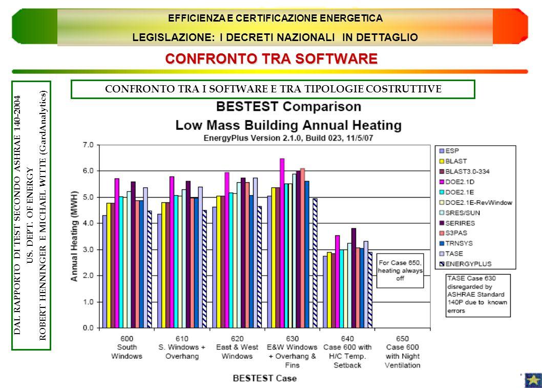 CONFRONTO TRA SOFTWARE 32 DAL RAPPORTO DI TEST SECONDO ASHRAE 140-2004 US. DEPT. OF ENERGY ROBERT HENNINGER E MICHAEL WITTE (GardAnalytics) EFFICIENZA
