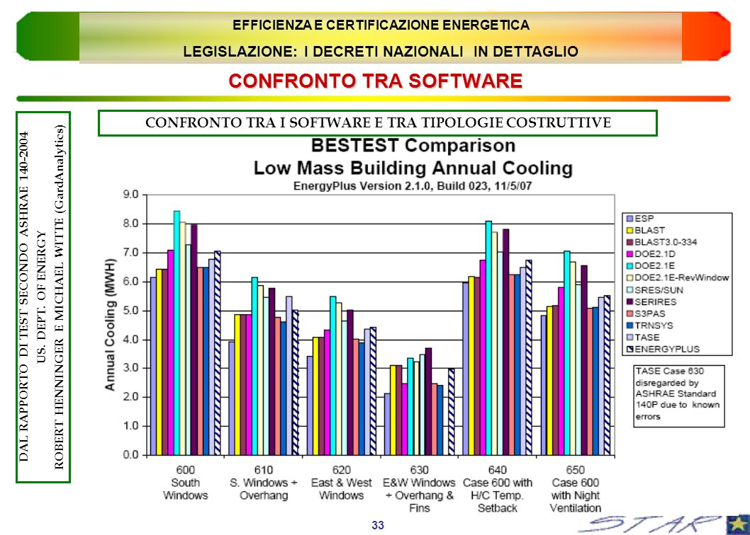 CONFRONTO TRA SOFTWARE 33 DAL RAPPORTO DI TEST SECONDO ASHRAE 140-2004 US. DEPT. OF ENERGY ROBERT HENNINGER E MICHAEL WITTE (GardAnalytics) EFFICIENZA