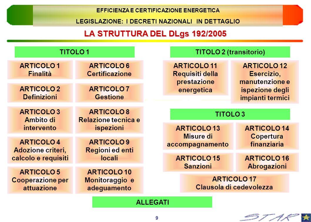 LA STRUTTURA DEL DLgs 192/2005 ARTICOLO 1 Finalità 9 EFFICIENZA E CERTIFICAZIONE ENERGETICA LEGISLAZIONE: I DECRETI NAZIONALI IN DETTAGLIO ARTICOLO 2