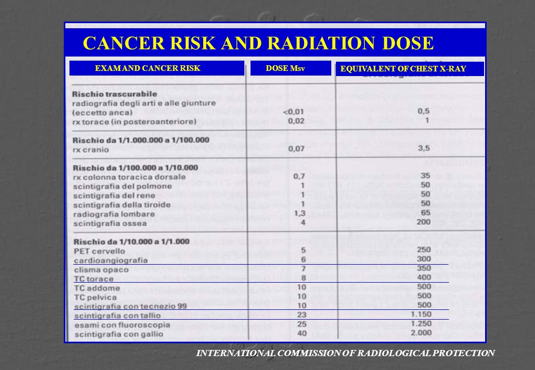 CANCER RISK AND RADIATION DOSE EQUIVALENT OF CHEST X-RAY EXAM AND CANCER RISK DOSE Msv INTERNATIONAL COMMISSION OF RADIOLOGICAL PROTECTION