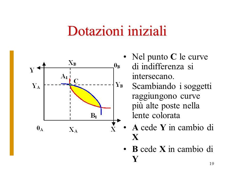18 Allocazione dei beni Nel punto C –A ha 0 A X A di X e 0 A Y A di Y –B ha 0 B X B di X e 0 B Y B di Y