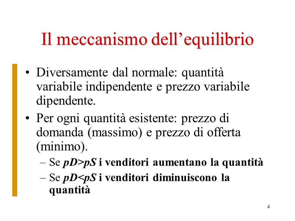 4 Il meccanismo dellequilibrio Diversamente dal normale: quantità variabile indipendente e prezzo variabile dipendente.